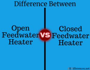 Comparison between Open and Closed Feedwater Heater
