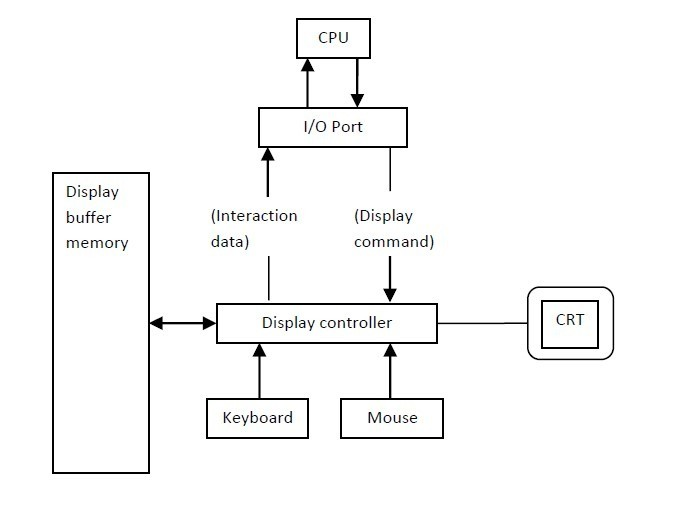 Architecture of a vector display