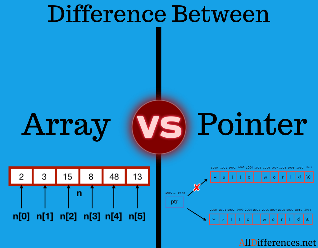 Difference Between Array and Pointer(Comparison Chart)