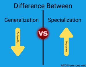 Comparison Between Generalization and Specialization