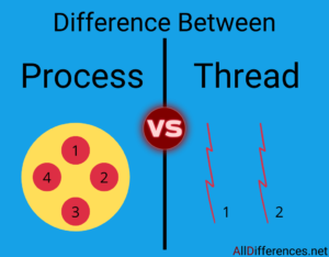 Thread and Process In OS